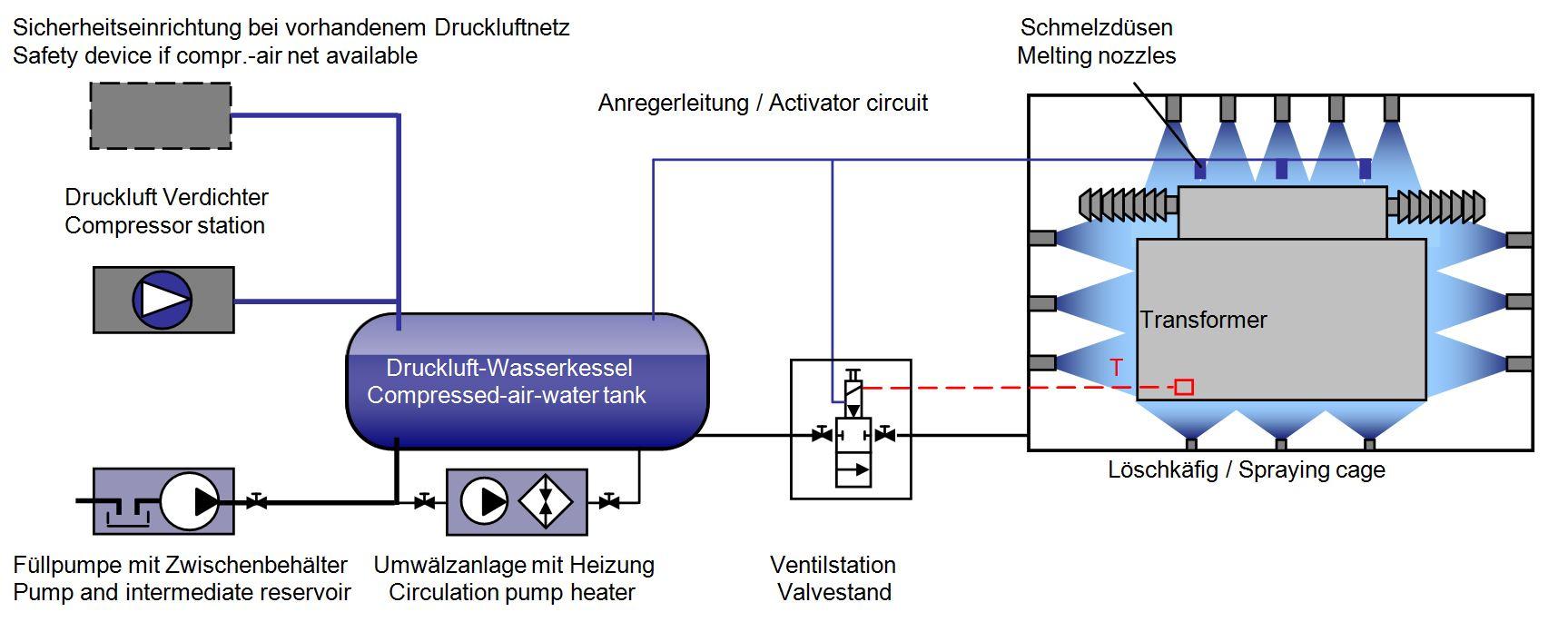 Firefighting Systems Transformers - HL Hydraulik GmbH Herdorf ...
